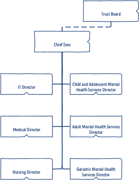 mental-health-orgchart