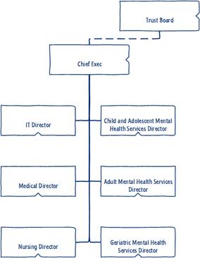 mental-health-orgchart